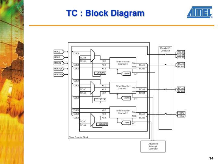 TC : Block Diagram