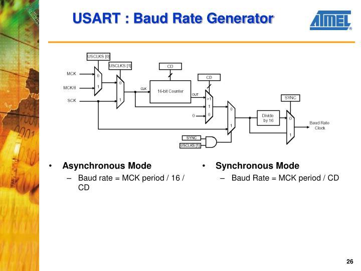 USART : Baud Rate Generator