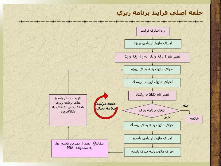 حلقه اصلي فرايند برنامه ريزي