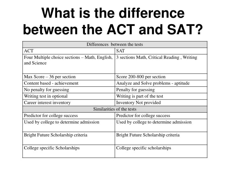 What is the difference between the ACT and SAT?