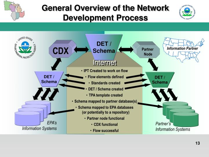 General Overview of the Network Development Process