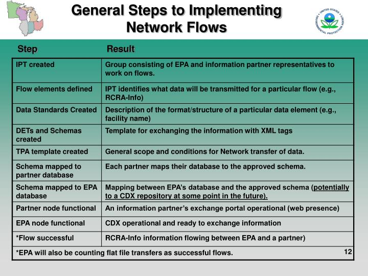 General Steps to Implementing Network Flows