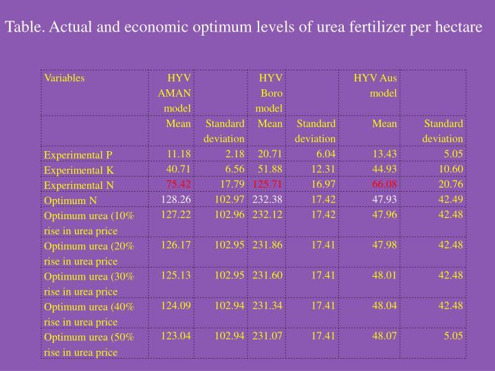 Table. Actual and economic optimum levels of urea fertilizer per hectare