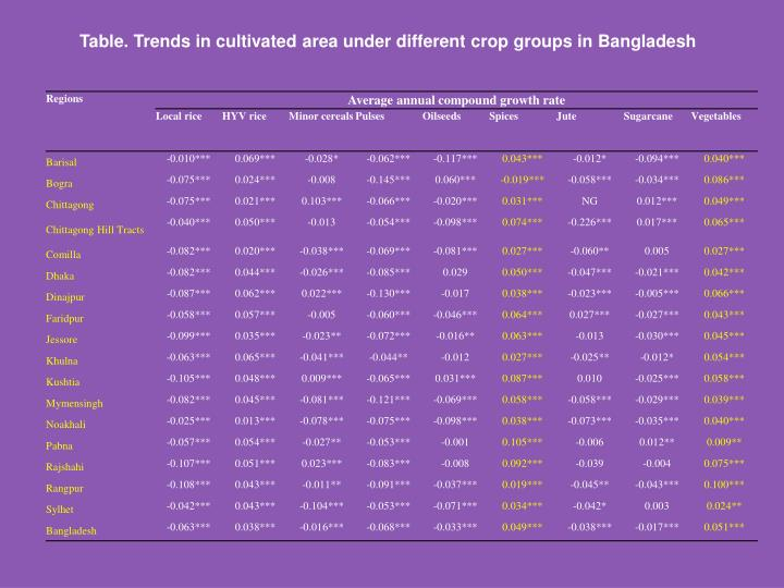 Table. Trends in cultivated area under different crop groups in Bangladesh