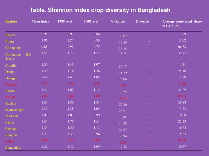 Table. Shannon index crop diversity in Bangladesh