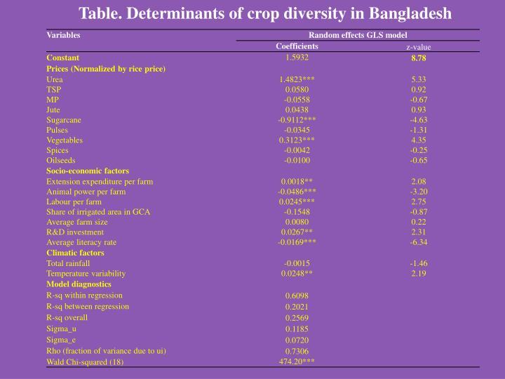 Table. Determinants of crop diversity in Bangladesh