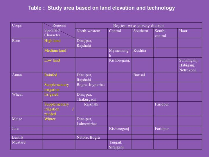 Table :  Study area based on land elevation and technology