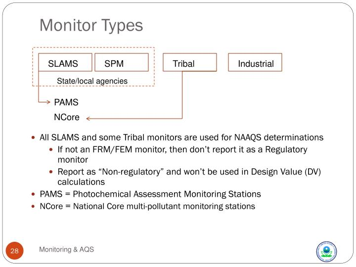 Monitor Types