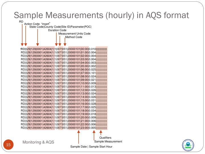 Sample Measurements (hourly) in AQS format