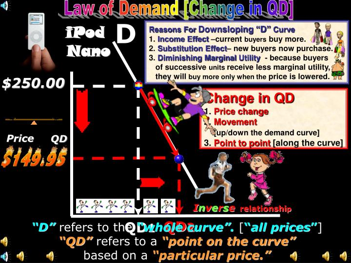 Law of Demand [Change in QD]