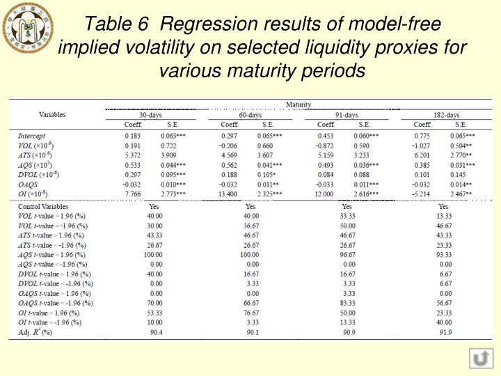 Table 6  Regression results of model-free implied volatility on selected liquidity proxies for various maturity periods