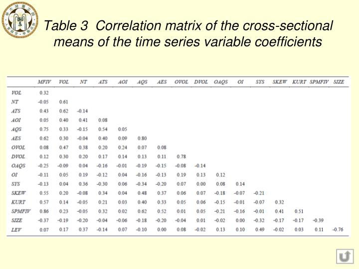 Table 3  Correlation matrix of the cross-sectional means of the time series variable coefficients