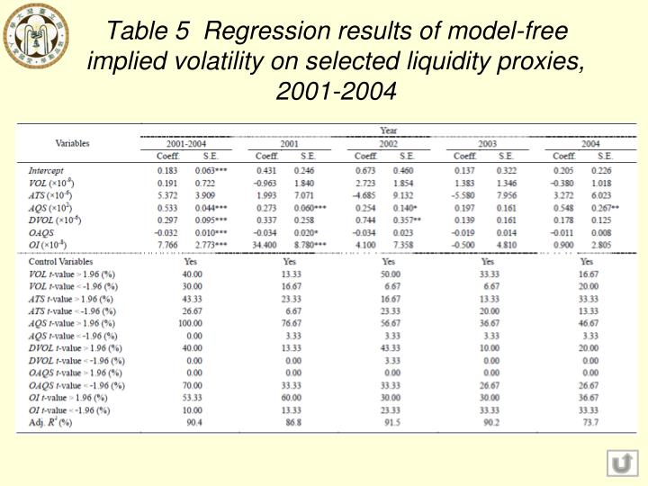 Table 5  Regression results of model-free implied volatility on selected liquidity proxies, 2001-2004