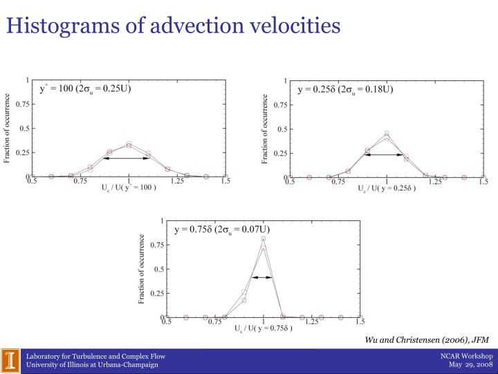 Histograms of advection velocities