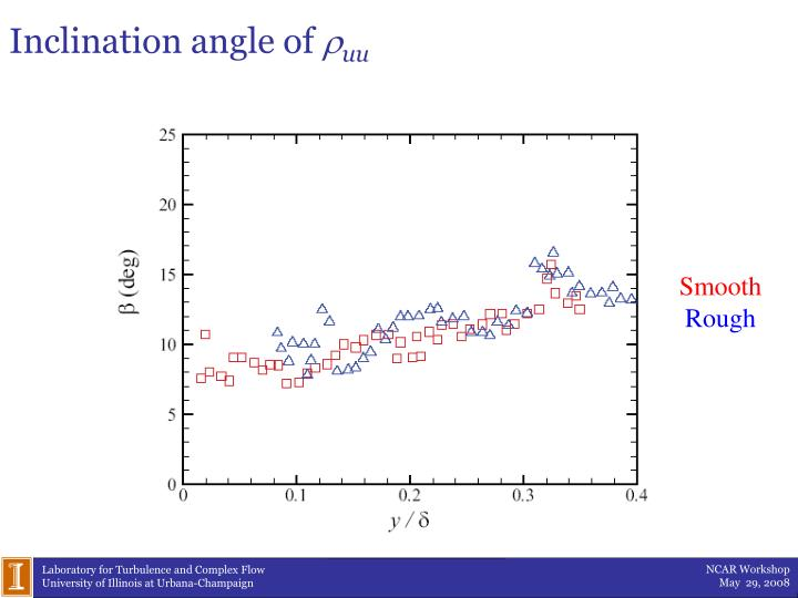 Inclination angle of