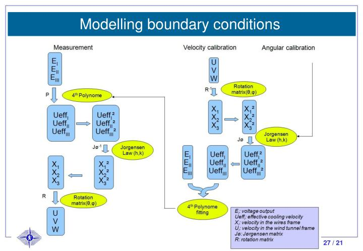 Modelling boundary conditions