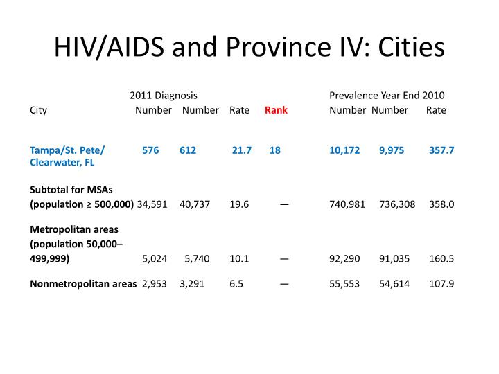 HIV/AIDS and Province IV: Cities