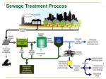 sewage treatment process