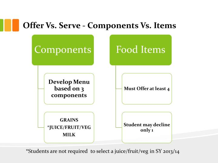 Offer Vs. Serve - Components Vs. Items