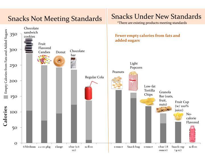 Snacks Not Meeting Standards