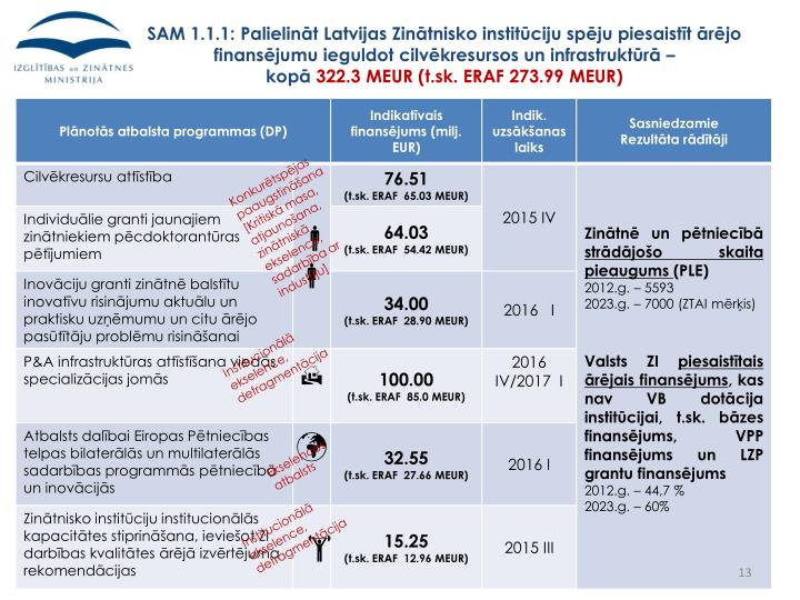 SAM 1.1.1: Palielināt Latvijas Zinātnisko institūciju spēju piesaistīt ārējo finansējumu ieguldot cilvēkresursos un infrastruktūrā –