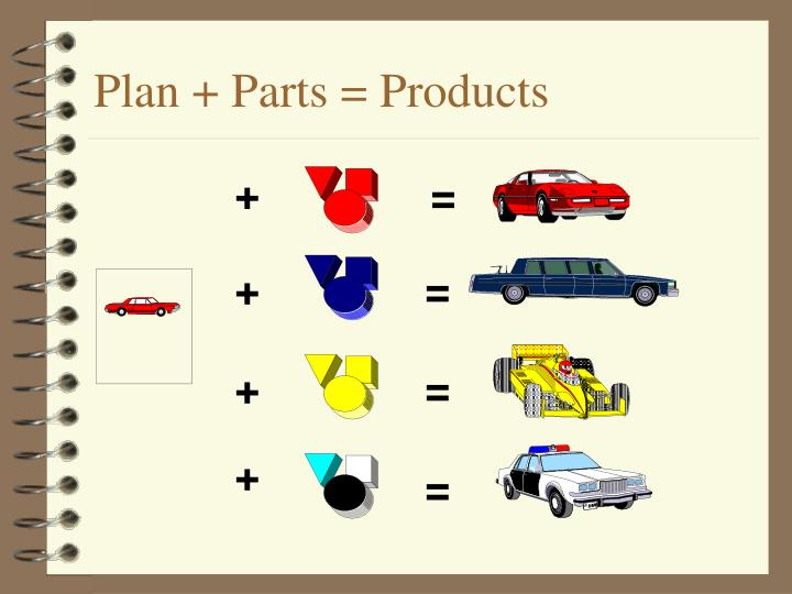 Plan + Parts = Products