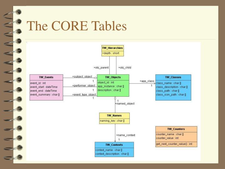The CORE Tables