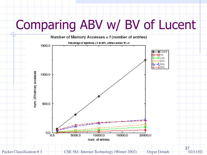Comparing ABV w/ BV of Lucent