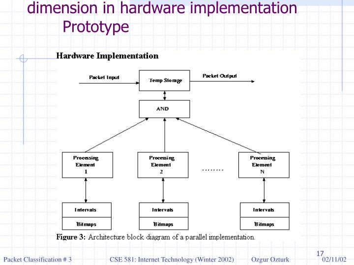 Different processing elements for each dimension in hardware implementation