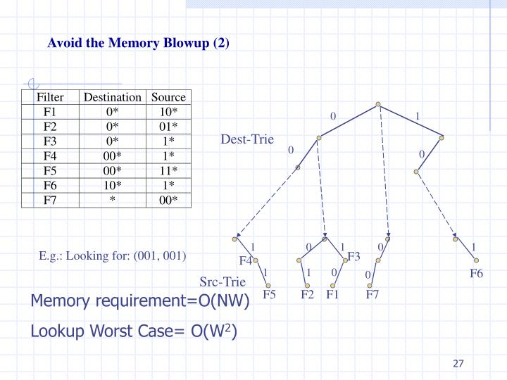 Avoid the Memory Blowup (2)