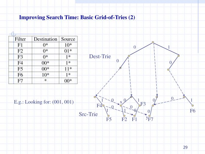 Improving Search Time: Basic Grid-of-Tries (2)