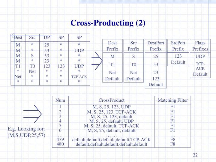 Cross-Producting (2)