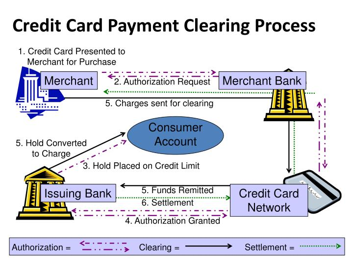 1. Credit Card Presented to