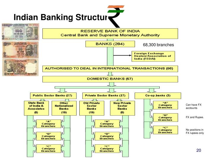 Indian Banking Structure