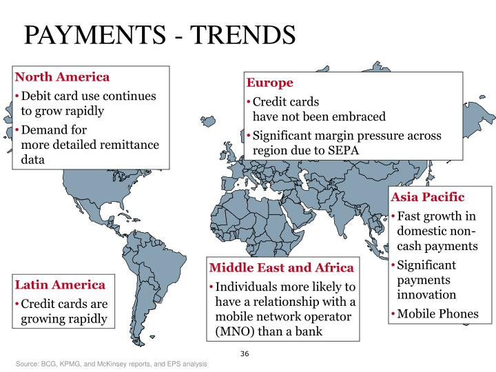 PAYMENTS - TRENDS