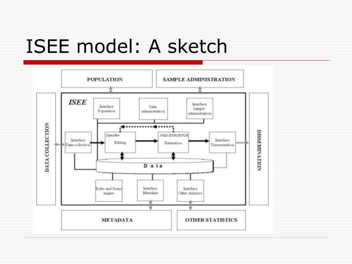 ISEE model: A sketch