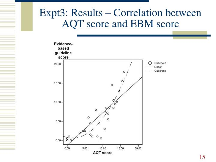 Expt3: Results – Correlation between AQT score and EBM score