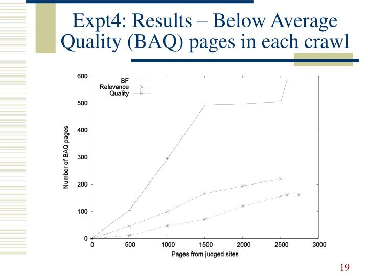Expt4: Results – Below Average Quality (BAQ) pages in each crawl
