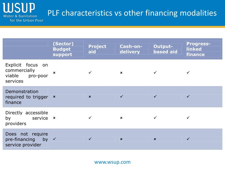 PLF characteristics vs other financing modalities
