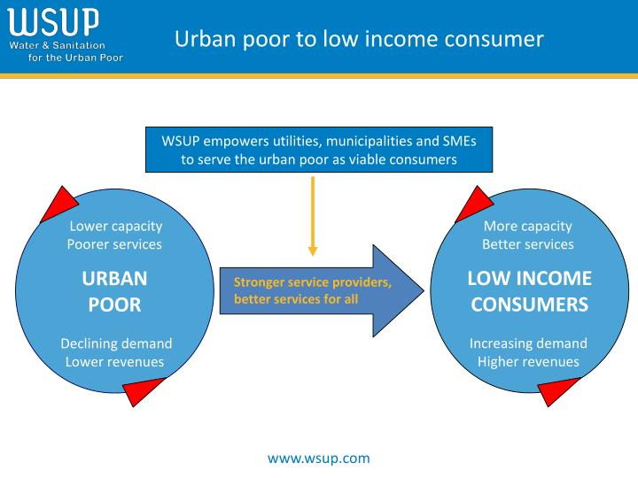 Urban poor to low income consumer