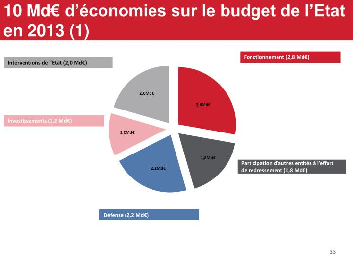 10 Md€ d'économies sur le budget de l'Etat en 2013 (1)