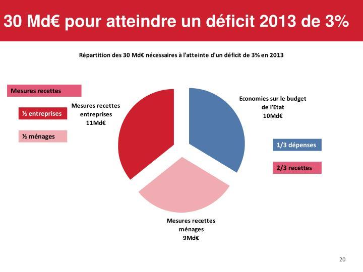 30 Md€ pour atteindre un déficit 2013 de 3%