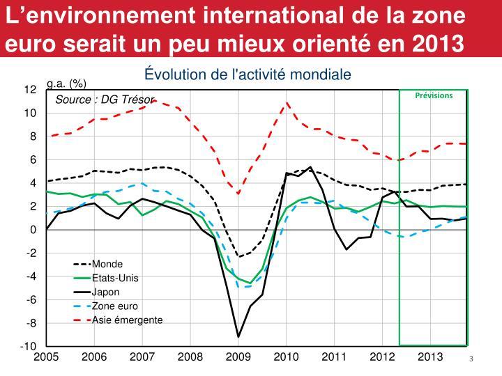 L'environnement international de la zone euro serait un peu mieux orienté en 2013