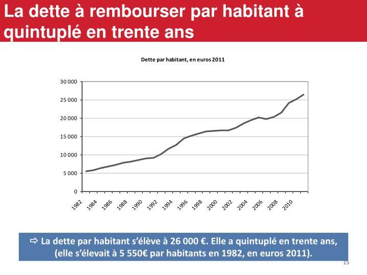 La dette à rembourser par habitant à quintuplé en trente ans