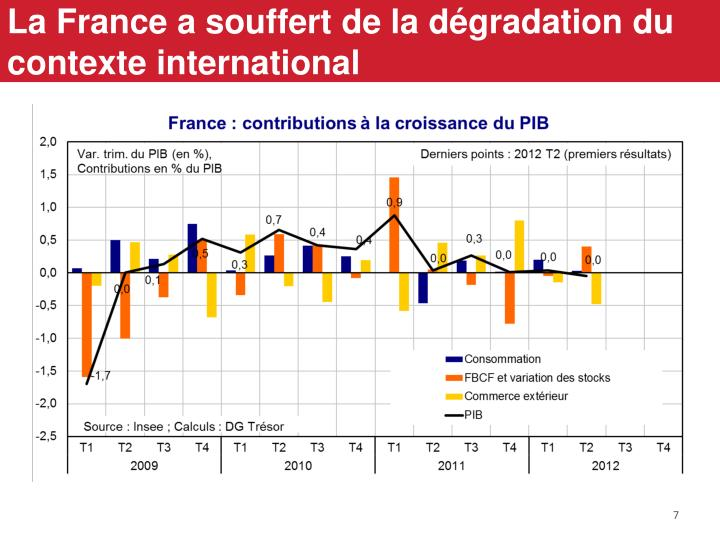 La France a souffert de la dégradation du contexte international