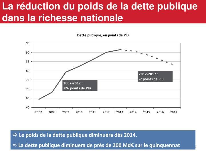 La réduction du poids de la dette publique dans la richesse nationale