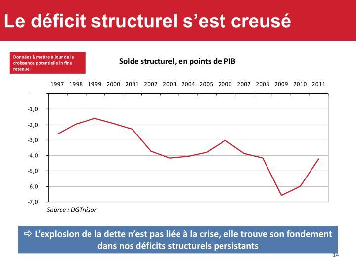 Le déficit structurel s'est creusé