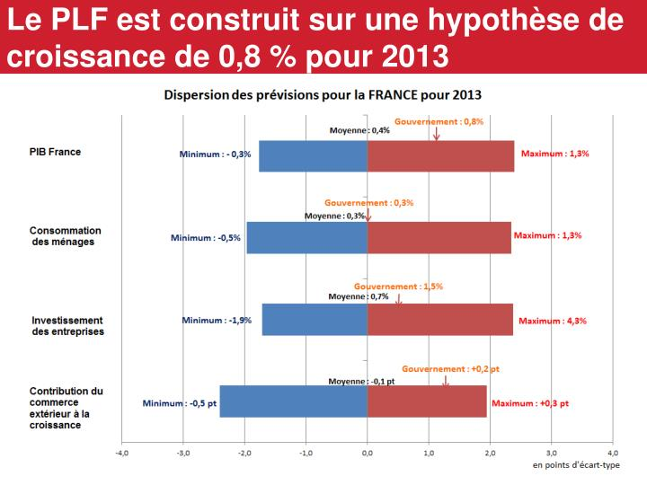 Le PLF est construit sur une hypothèse de croissance de 0,8 % pour 2013