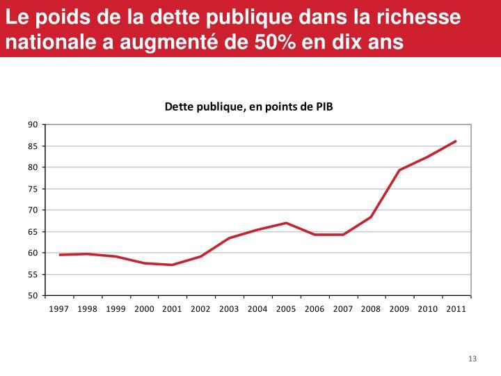 Le poids de la dette publique dans la richesse nationale a augmenté de 50% en dix ans