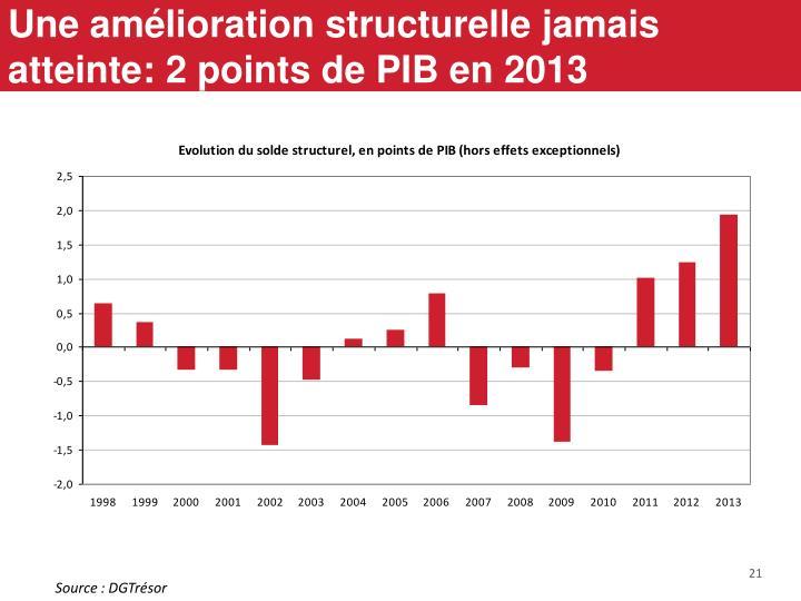 Une amélioration structurelle jamais atteinte: 2 points de PIB en 2013